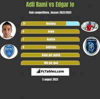 Adil Rami vs Edgar Ie h2h player stats
