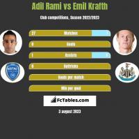 Adil Rami vs Emil Krafth h2h player stats