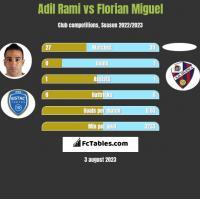 Adil Rami vs Florian Miguel h2h player stats