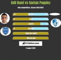 Adil Rami vs Gaetan Paquiez h2h player stats