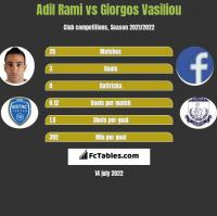 Adil Rami vs Giorgos Vasiliou h2h player stats