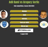 Adil Rami vs Gregory Sertic h2h player stats