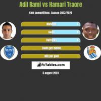 Adil Rami vs Hamari Traore h2h player stats