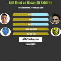 Adil Rami vs Hasan Ali Kaldirim h2h player stats