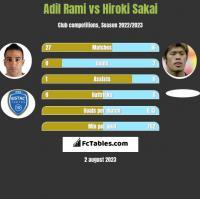 Adil Rami vs Hiroki Sakai h2h player stats