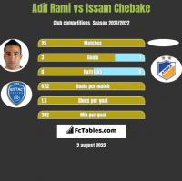 Adil Rami vs Issam Chebake h2h player stats