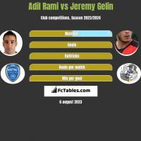 Adil Rami vs Jeremy Gelin h2h player stats