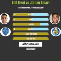 Adil Rami vs Jordan Amavi h2h player stats