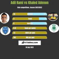 Adil Rami vs Khaled Adenon h2h player stats