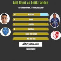 Adil Rami vs Loiik Landre h2h player stats
