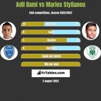 Adil Rami vs Marios Stylianou h2h player stats