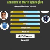 Adil Rami vs Marte Sjønnegård h2h player stats