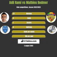 Adil Rami vs Mathieu Bodmer h2h player stats
