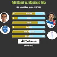 Adil Rami vs Mauricio Isla h2h player stats