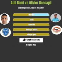Adil Rami vs Olivier Boscagli h2h player stats