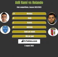 Adil Rami vs Rolando h2h player stats