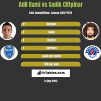 Adil Rami vs Sadik Ciftpinar h2h player stats