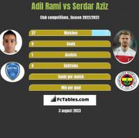 Adil Rami vs Serdar Aziz h2h player stats