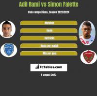 Adil Rami vs Simon Falette h2h player stats