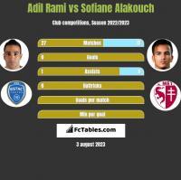 Adil Rami vs Sofiane Alakouch h2h player stats
