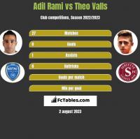 Adil Rami vs Theo Valls h2h player stats