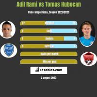Adil Rami vs Tomas Hubocan h2h player stats