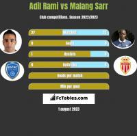 Adil Rami vs Malang Sarr h2h player stats