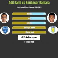 Adil Rami vs Boubacar Kamara h2h player stats