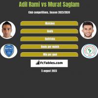 Adil Rami vs Murat Saglam h2h player stats