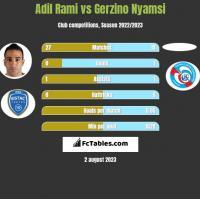 Adil Rami vs Gerzino Nyamsi h2h player stats