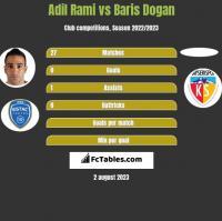 Adil Rami vs Baris Dogan h2h player stats
