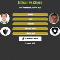 Adilson vs Cicero h2h player stats