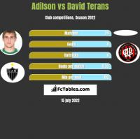 Adilson vs David Terans h2h player stats
