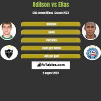 Adilson vs Elias h2h player stats