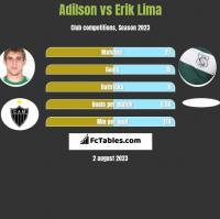 Adilson vs Erik Lima h2h player stats