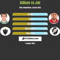 Adilson vs Jair h2h player stats