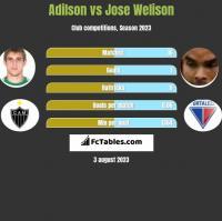 Adilson vs Jose Welison h2h player stats
