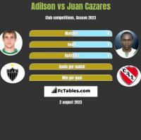 Adilson vs Juan Cazares h2h player stats