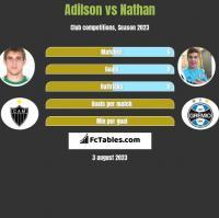 Adilson vs Nathan h2h player stats