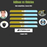 Adilson vs Vinicius h2h player stats