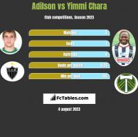 Adilson vs Yimmi Chara h2h player stats