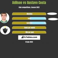 Adilson vs Gustavo Costa h2h player stats