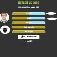 Adilson vs Jean h2h player stats