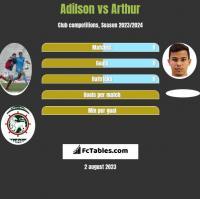 Adilson vs Arthur h2h player stats