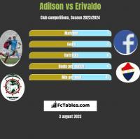 Adilson vs Erivaldo h2h player stats