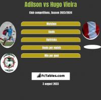 Adilson vs Hugo Vieira h2h player stats