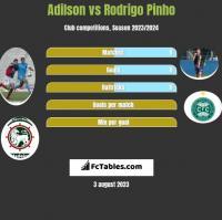 Adilson vs Rodrigo Pinho h2h player stats