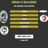 Adilson vs Marcelinho h2h player stats