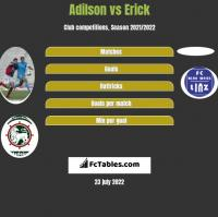 Adilson vs Erick h2h player stats