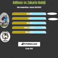 Adilson vs Zakaria Naidji h2h player stats